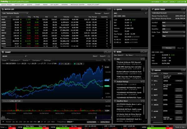 Fidelity options trading platform