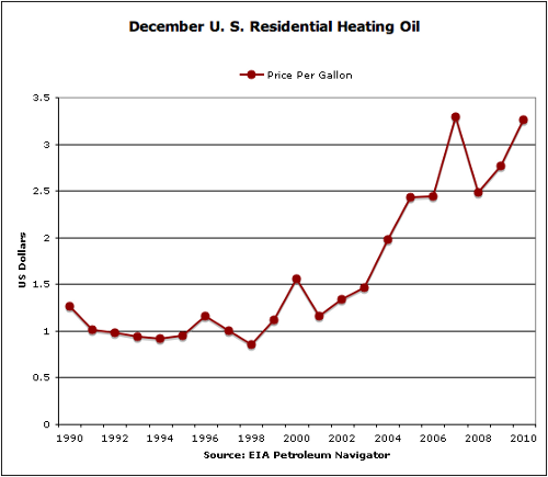 Heating oil chart