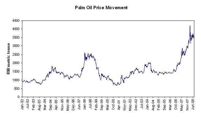 palm-oil-futures-chart